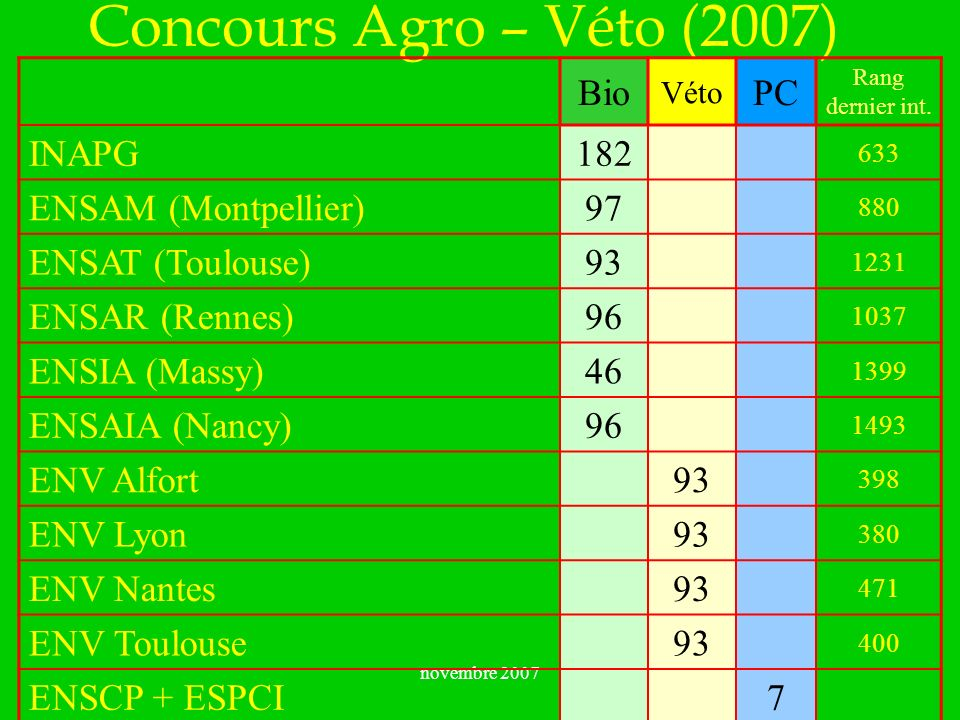 Concours Agro – Véto (2007) Bio PC INAPG 182 ENSAM (Montpellier) 97