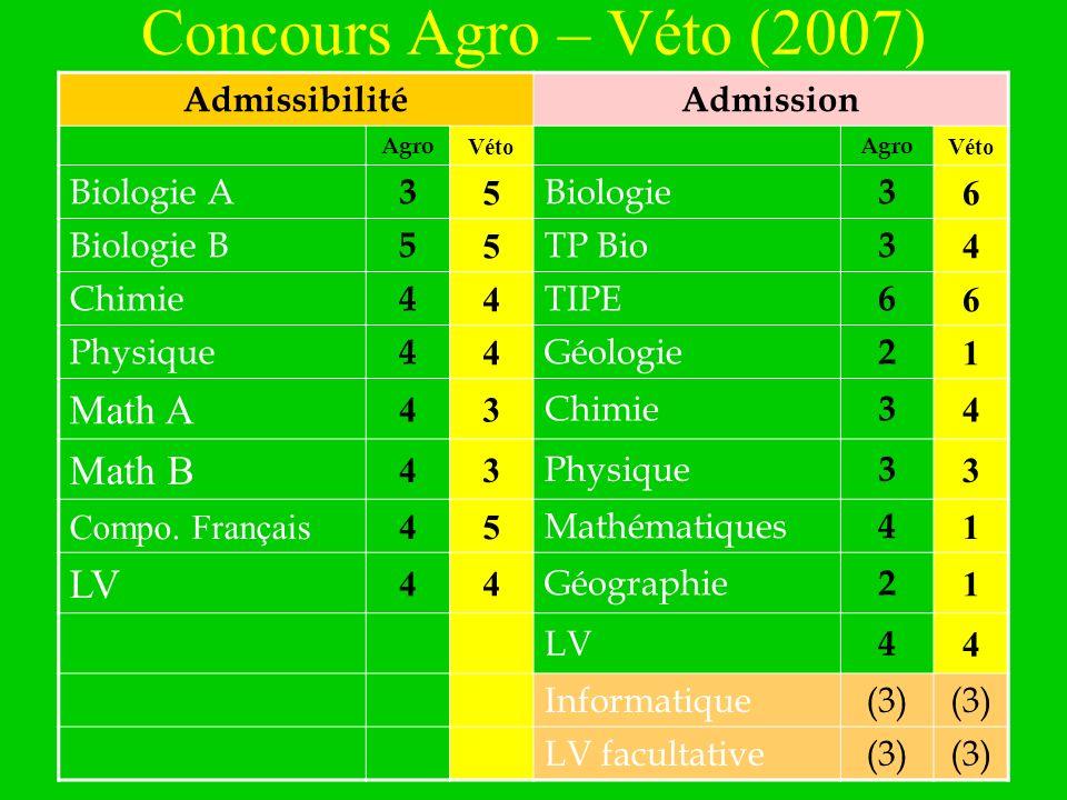 Concours Agro – Véto (2007) Math A Math B LV Admissibilité Admission
