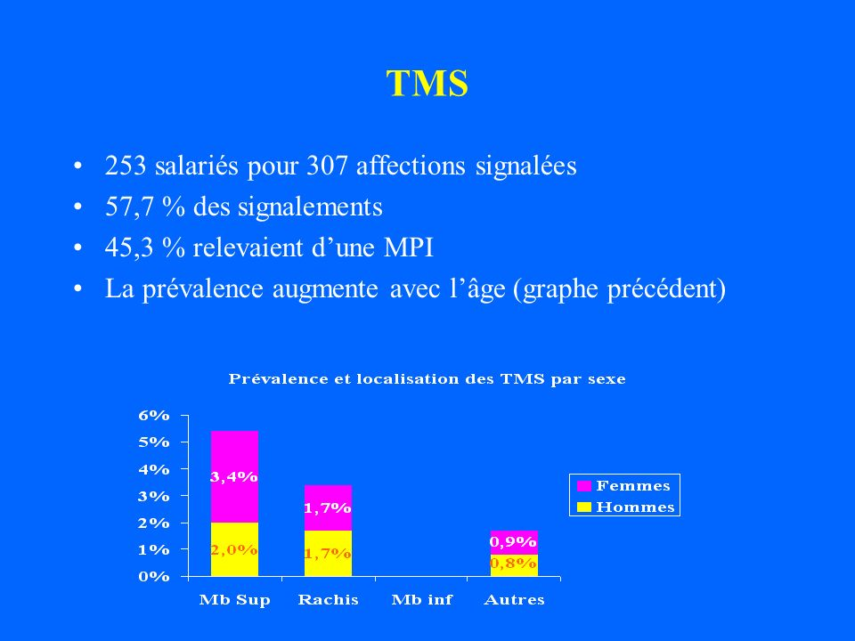 TMS 253 salariés pour 307 affections signalées 57,7 % des signalements