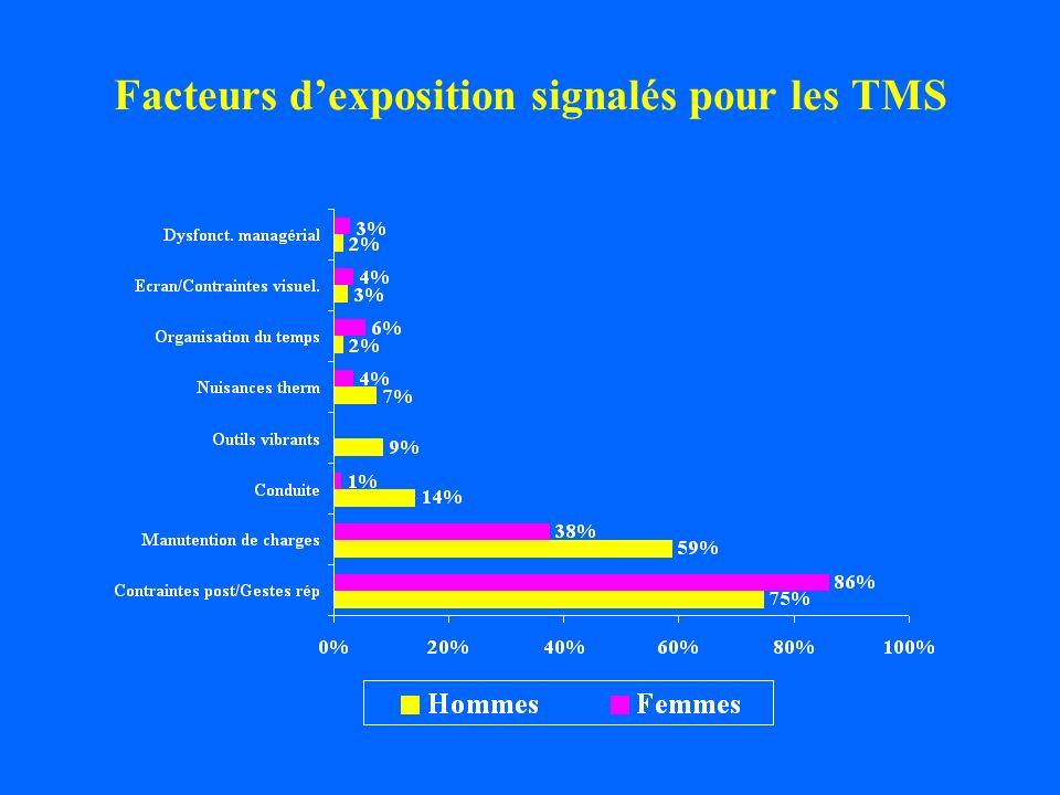 Facteurs d'exposition signalés pour les TMS