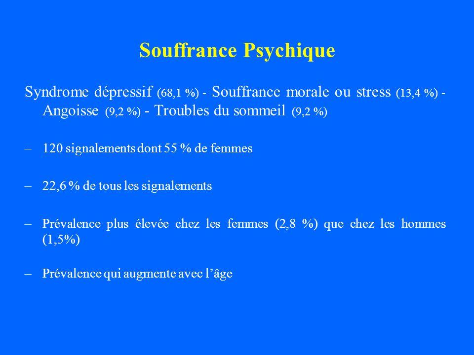 Souffrance PsychiqueSyndrome dépressif (68,1 %) - Souffrance morale ou stress (13,4 %) - Angoisse (9,2 %) - Troubles du sommeil (9,2 %)