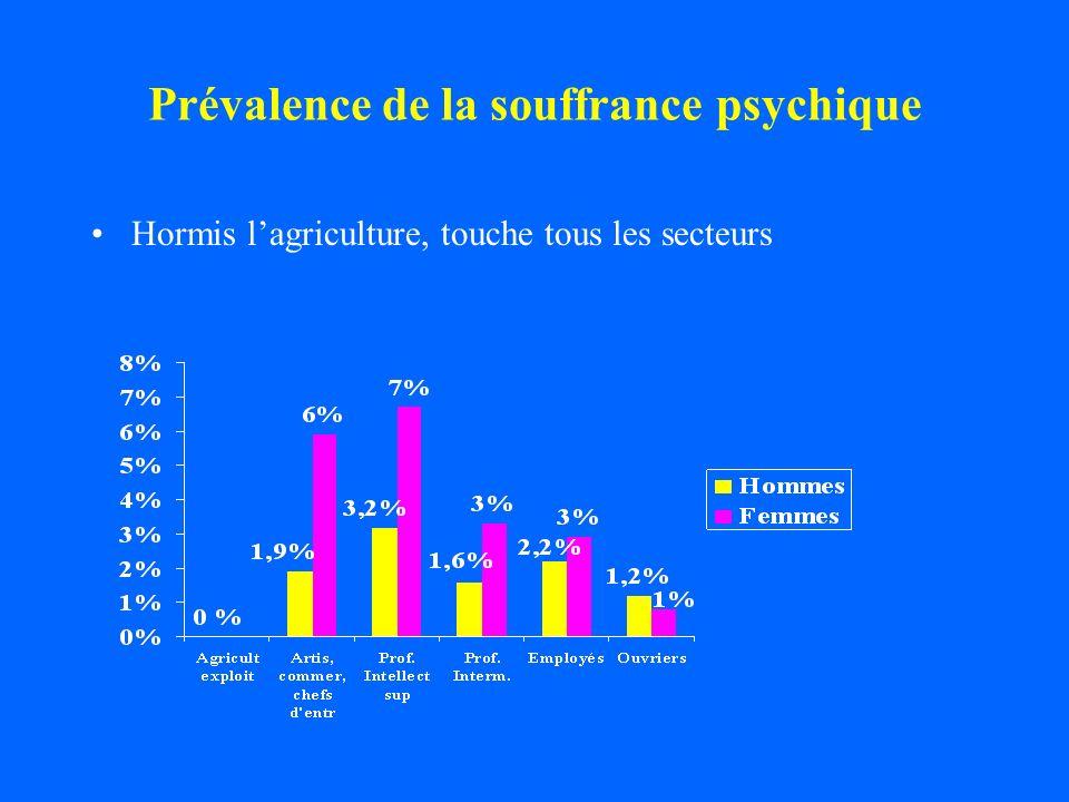 Prévalence de la souffrance psychique