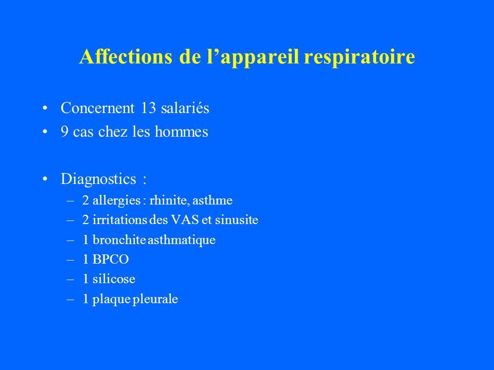 Affections de l'appareil respiratoire