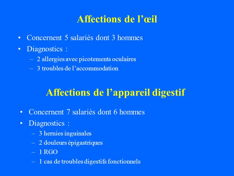 Affections de l'appareil digestif