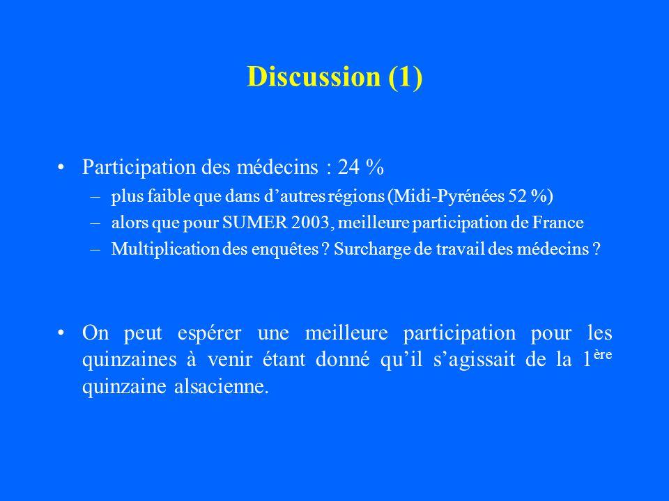 Discussion (1) Participation des médecins : 24 %