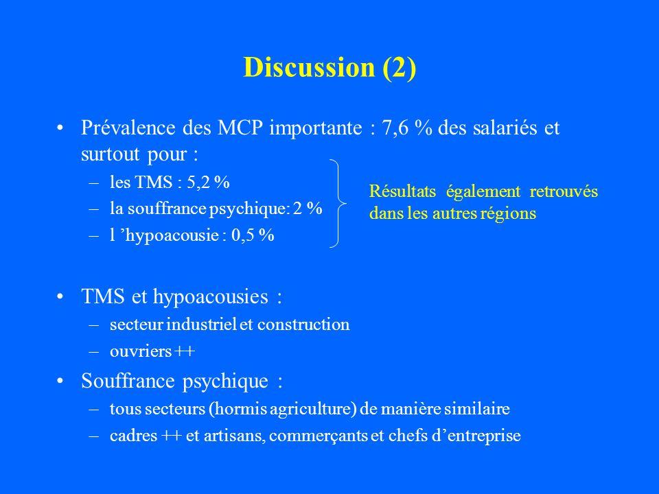 Discussion (2)Prévalence des MCP importante : 7,6 % des salariés et surtout pour : les TMS : 5,2 % la souffrance psychique: 2 %