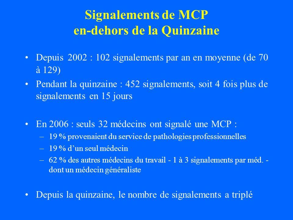 Signalements de MCP en-dehors de la Quinzaine