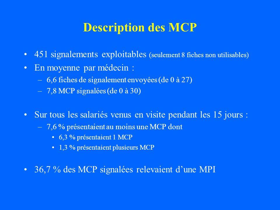 Description des MCP451 signalements exploitables (seulement 8 fiches non utilisables) En moyenne par médecin :