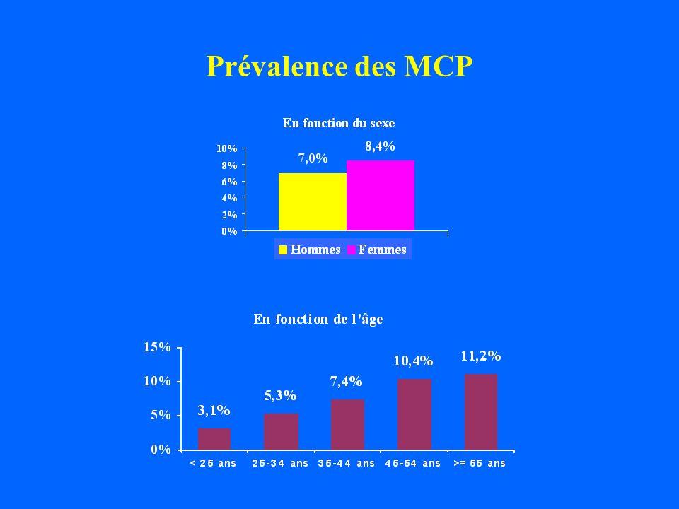 Prévalence des MCP