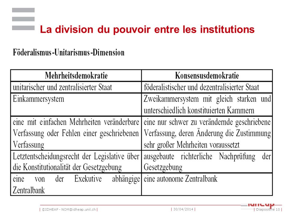 La division du pouvoir entre les institutions