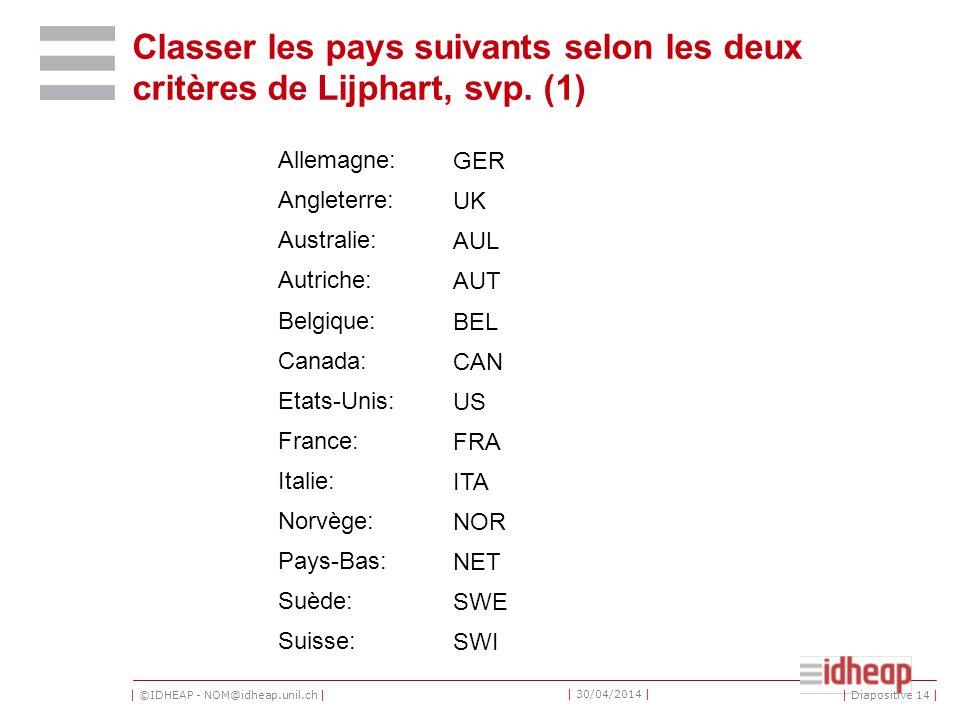 Classer les pays suivants selon les deux critères de Lijphart, svp. (1)