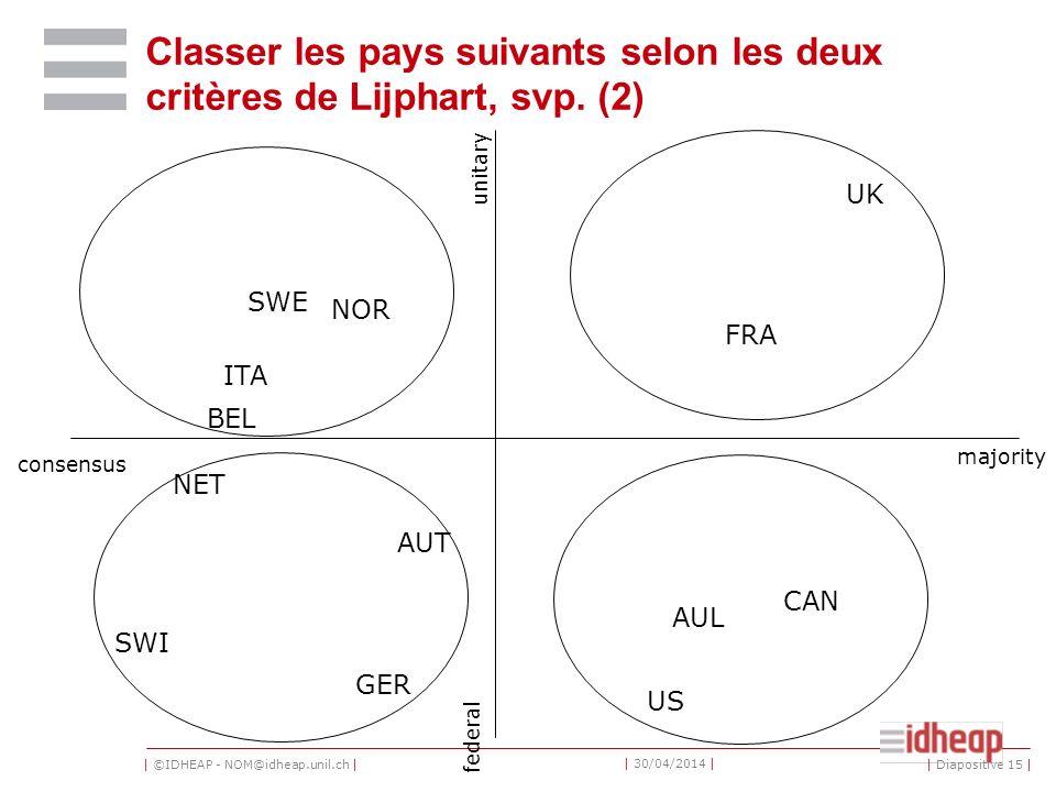 Classer les pays suivants selon les deux critères de Lijphart, svp. (2)