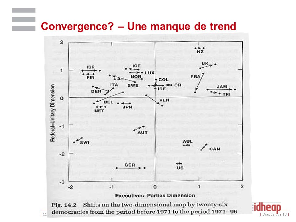 Convergence – Une manque de trend
