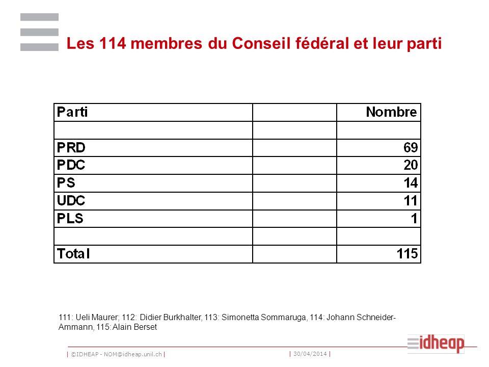 Les 114 membres du Conseil fédéral et leur parti