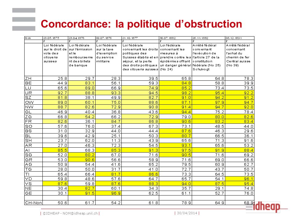 Concordance: la politique d'obstruction