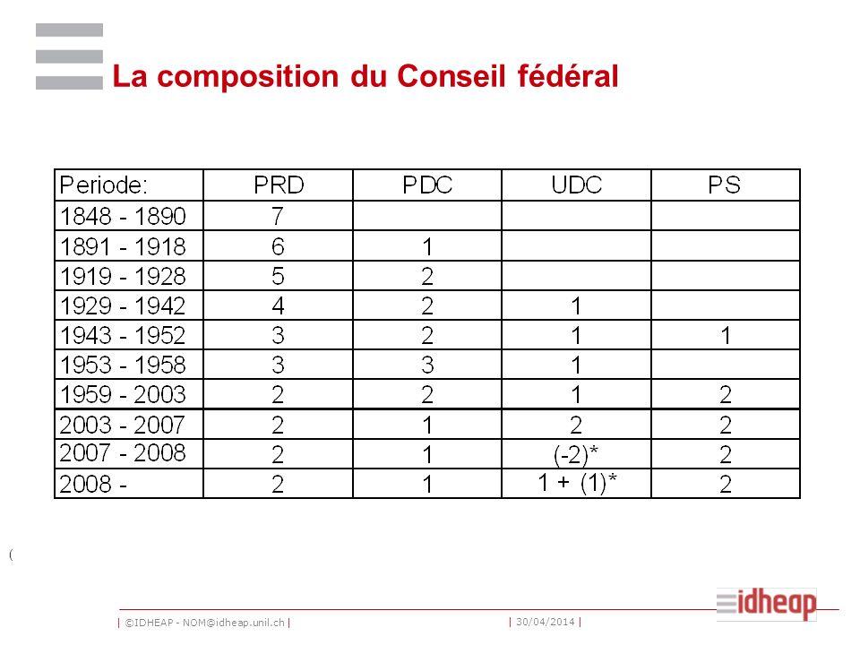 La composition du Conseil fédéral