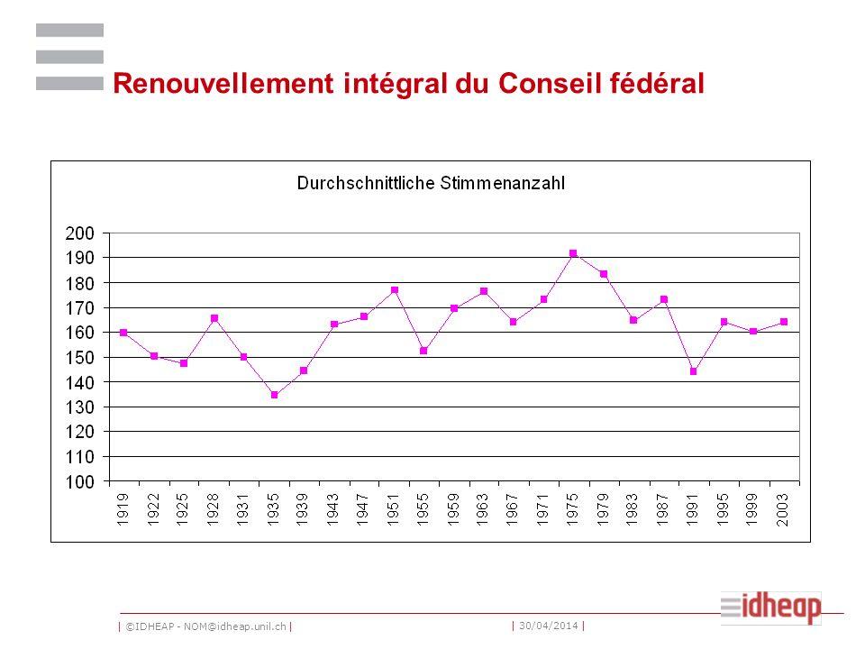 Renouvellement intégral du Conseil fédéral