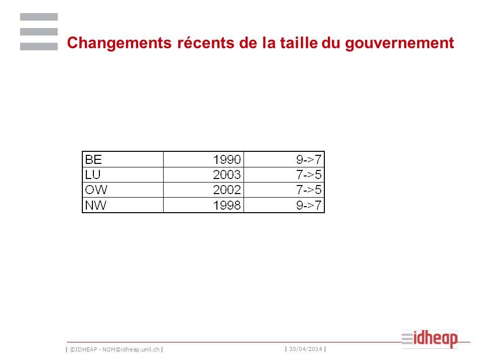 Changements récents de la taille du gouvernement
