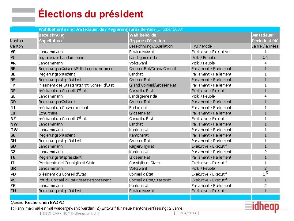 Élections du président