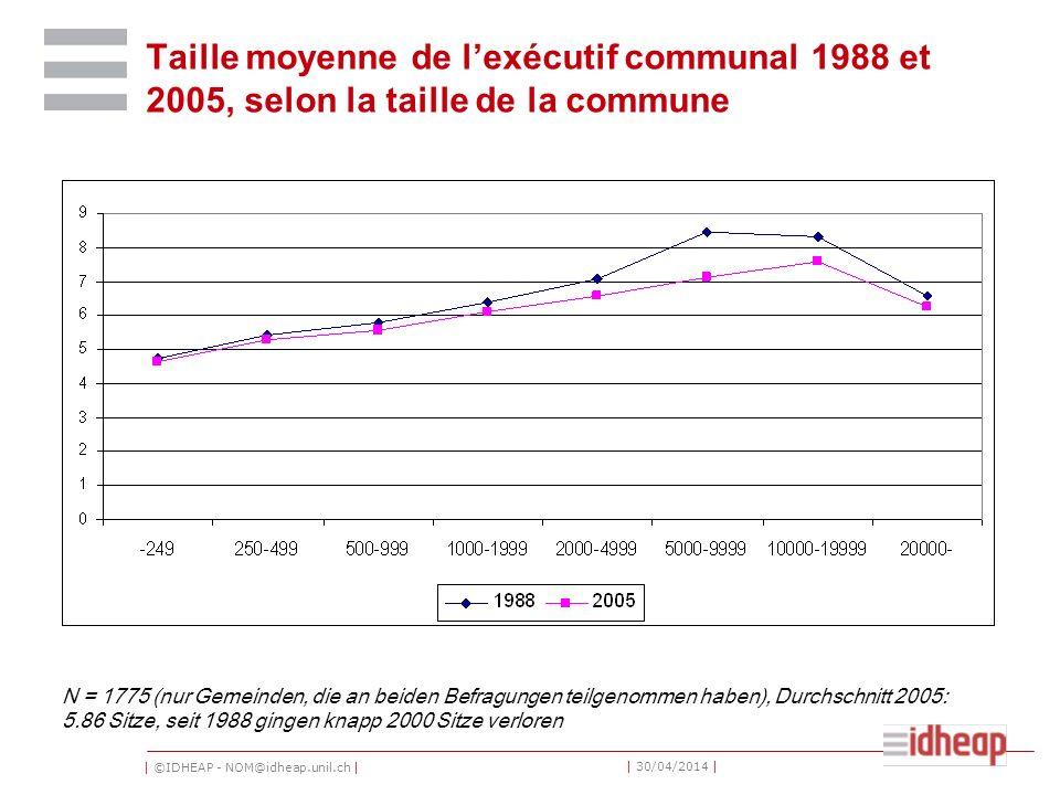 Taille moyenne de l'exécutif communal 1988 et 2005, selon la taille de la commune