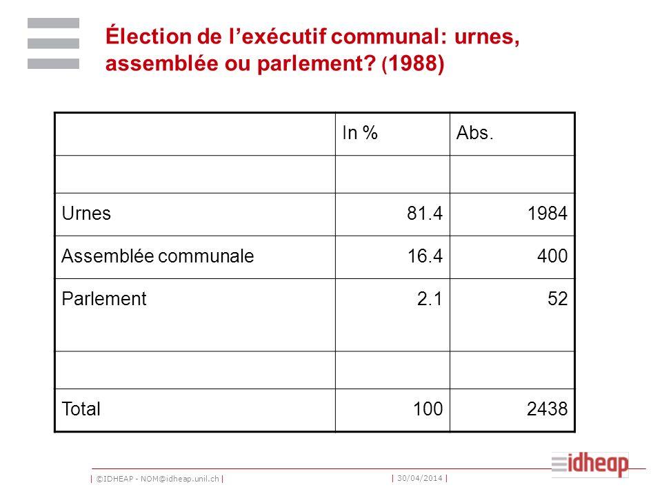 Élection de l'exécutif communal: urnes, assemblée ou parlement (1988)