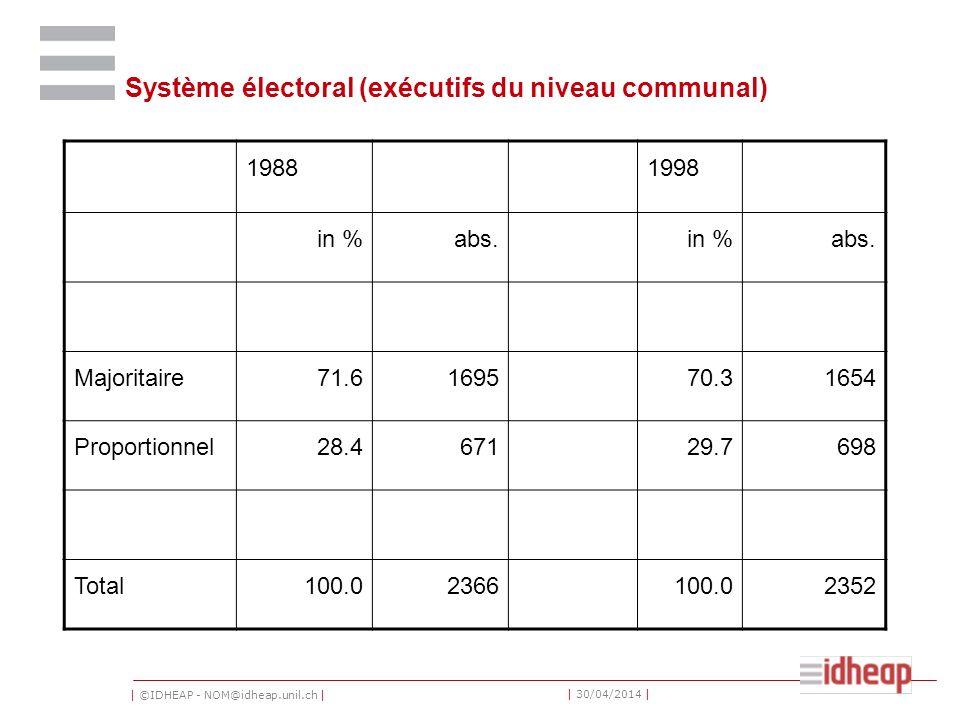 Système électoral (exécutifs du niveau communal)