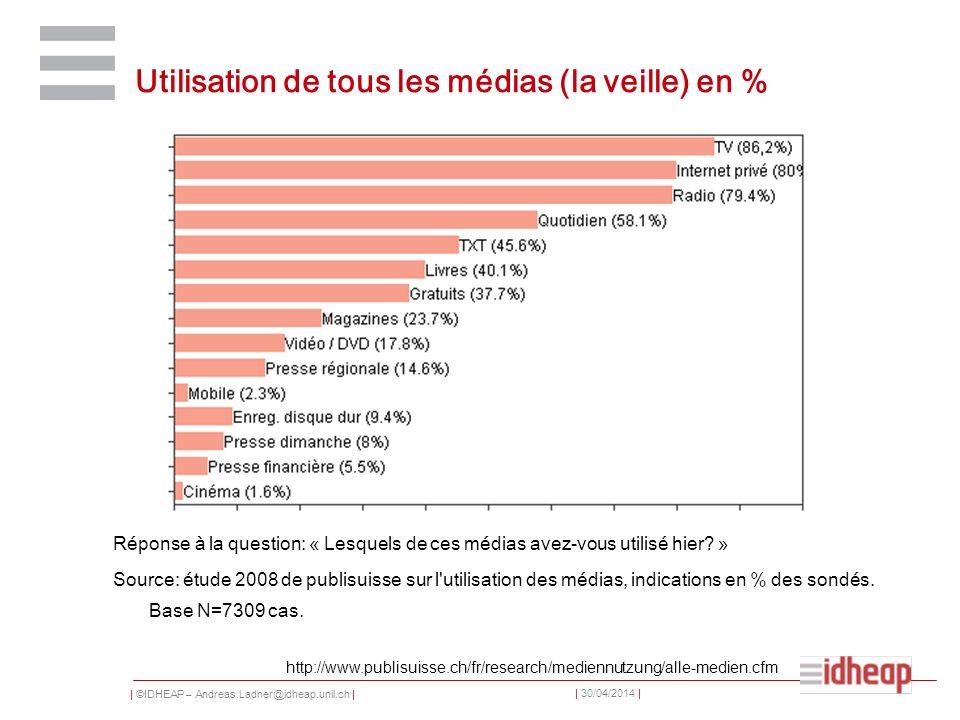 Utilisation de tous les médias (la veille) en %