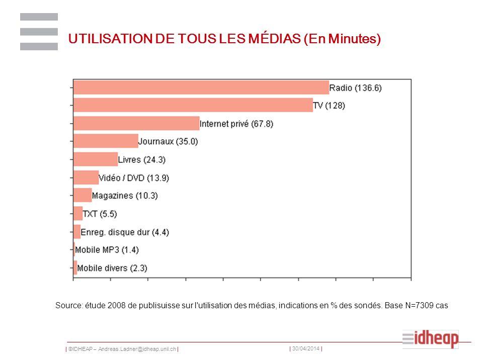 UTILISATION DE TOUS LES MÉDIAS (En Minutes)