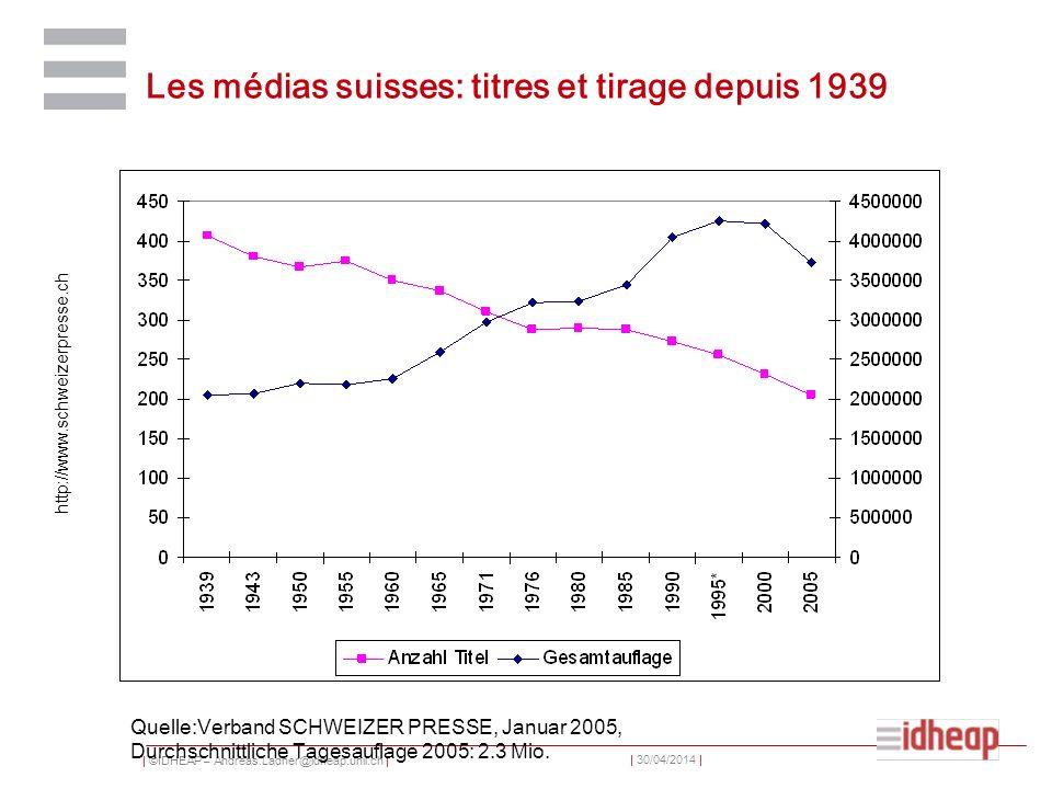 Les médias suisses: titres et tirage depuis 1939