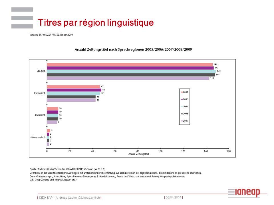 Titres par région linguistique