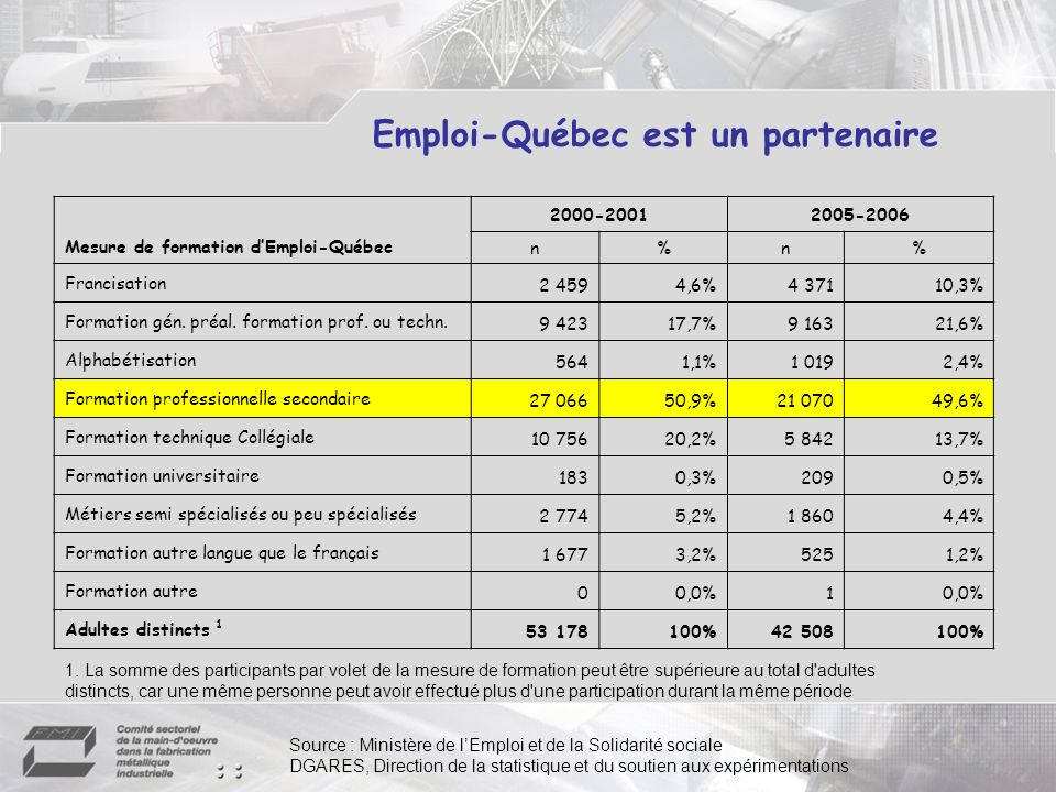 Emploi-Québec est un partenaire