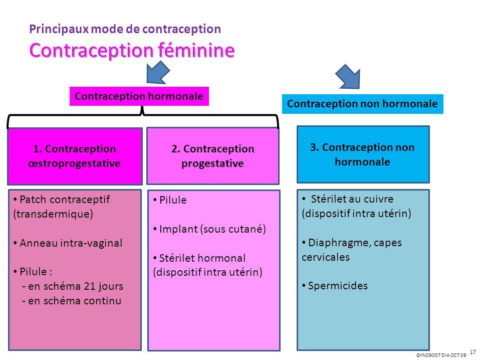Principaux mode de contraception Contraception féminine