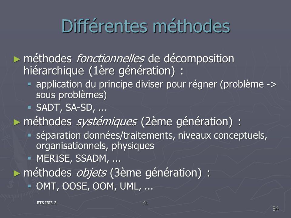Différentes méthodesméthodes fonctionnelles de décomposition hiérarchique (1ère génération) :
