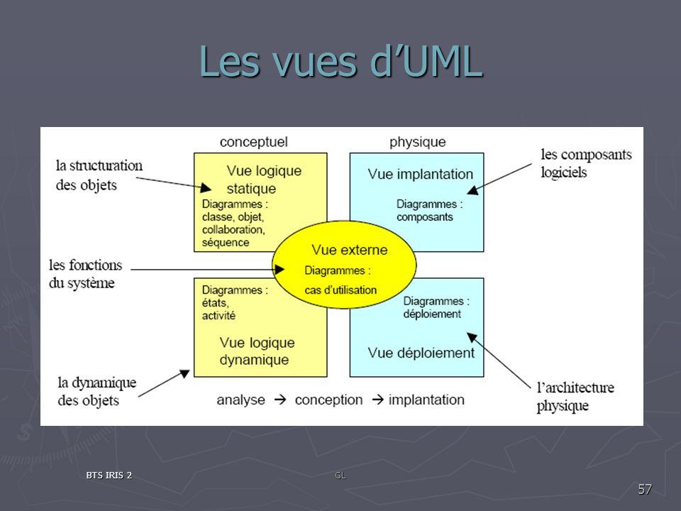 Les vues d'UML BTS IRIS 2 GL