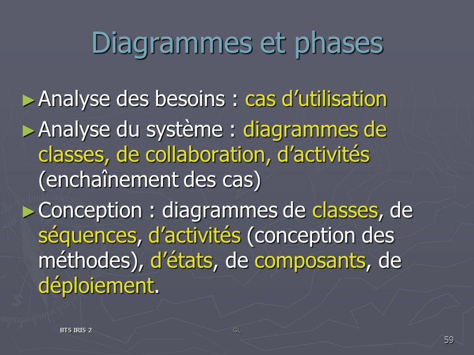 Diagrammes et phases Analyse des besoins : cas d'utilisation