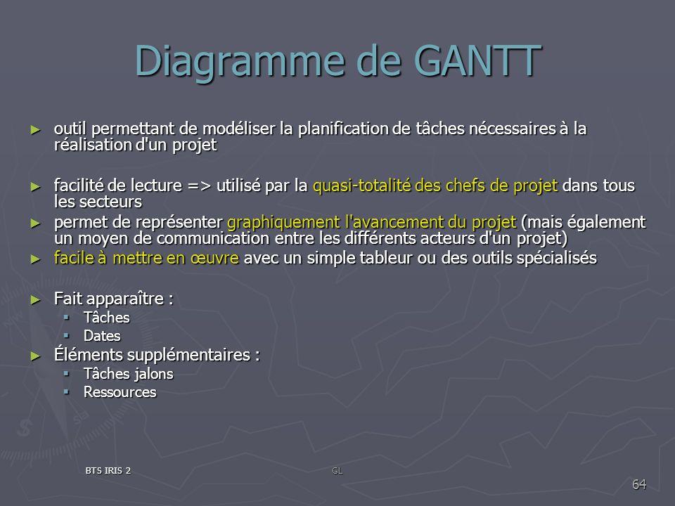 Diagramme de GANTToutil permettant de modéliser la planification de tâches nécessaires à la réalisation d un projet.