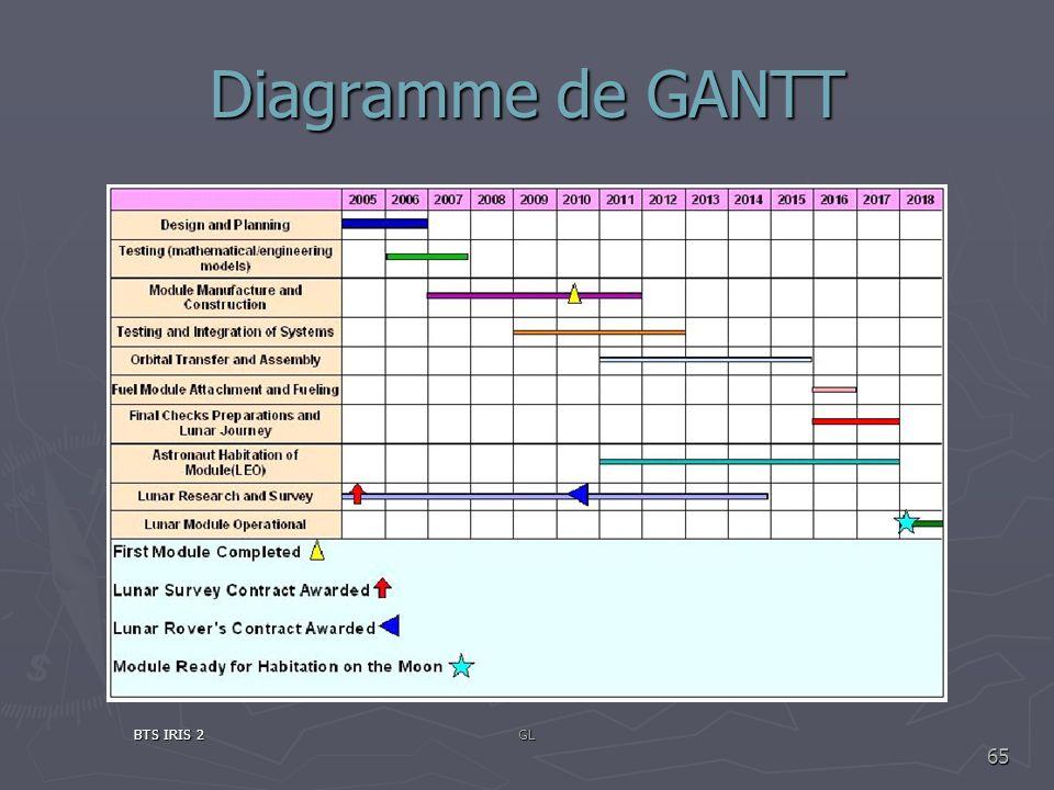 Diagramme de GANTT BTS IRIS 2 GL