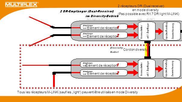 2 récepteurs DR (Dual receiver)