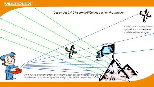 Les ondes 2.4 Ghz sont réfléchies par l'environnement