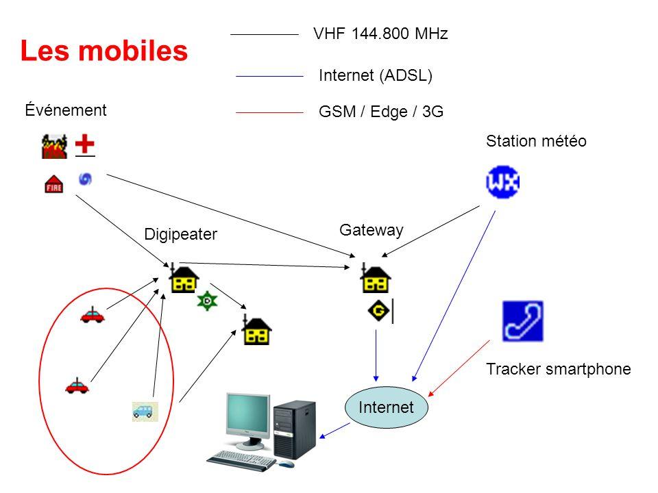 Les mobiles VHF 144.800 MHz Internet (ADSL) Événement GSM / Edge / 3G