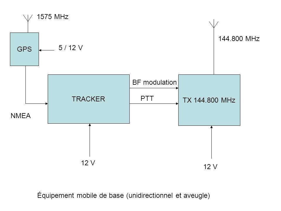 1575 MHz GPS. 144.800 MHz. 5 / 12 V. TRACKER. TX 144.800 MHz. BF modulation. PTT. NMEA. 12 V.
