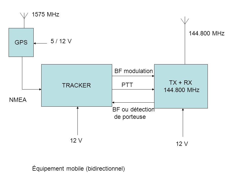 1575 MHzGPS. 144.800 MHz. 5 / 12 V. TRACKER. TX + RX. 144.800 MHz. BF modulation. PTT. NMEA. BF ou détection.