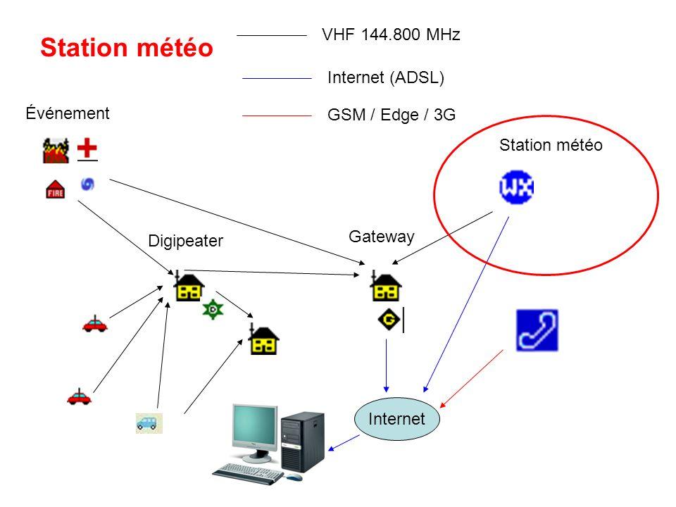 Station météo VHF 144.800 MHz Internet (ADSL) Événement