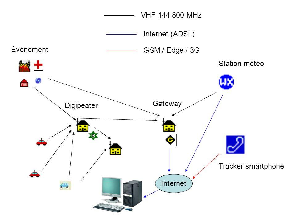 VHF 144.800 MHz Internet (ADSL) Événement. GSM / Edge / 3G. Station météo. Digipeater. Gateway.