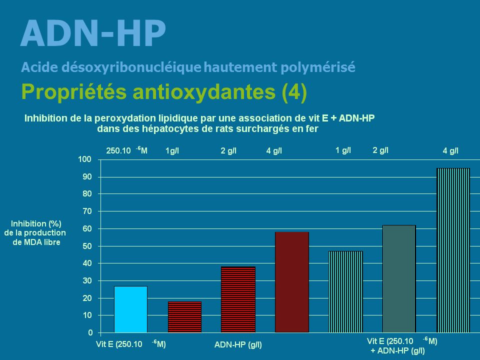 ADN-HP Propriétés antioxydantes (4)