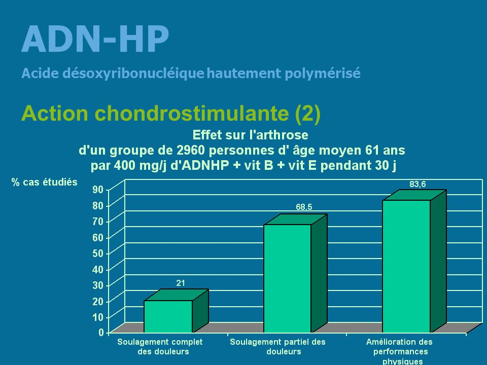 ADN-HP Action chondrostimulante (2)