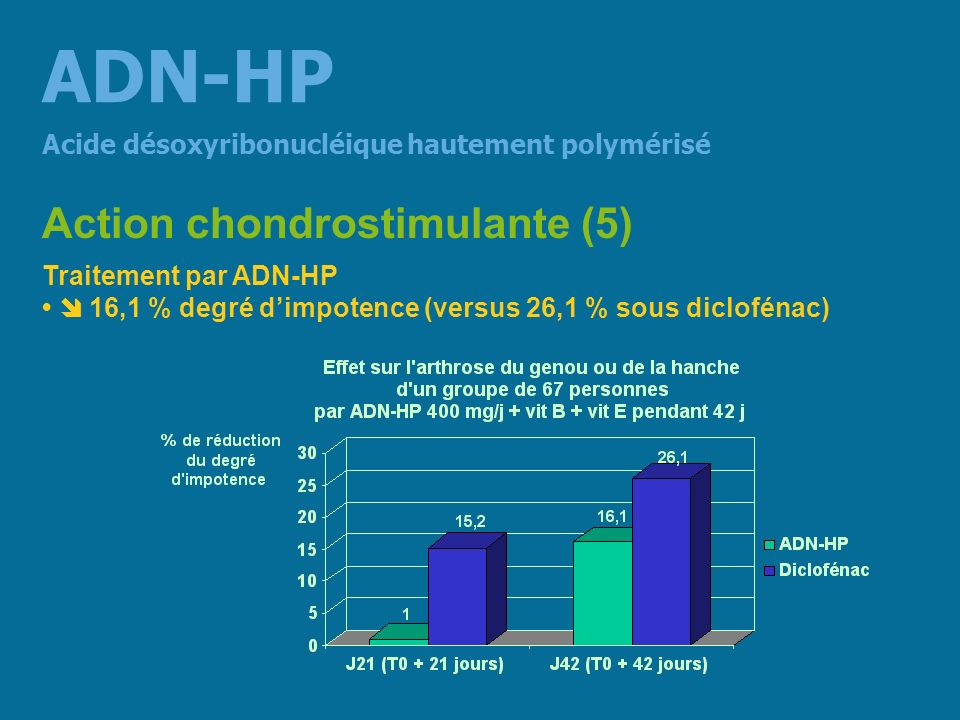 ADN-HP Action chondrostimulante (5)