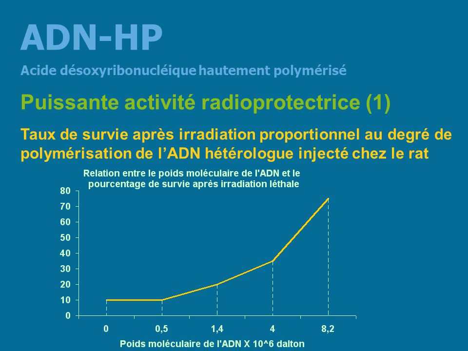 ADN-HP Puissante activité radioprotectrice (1)