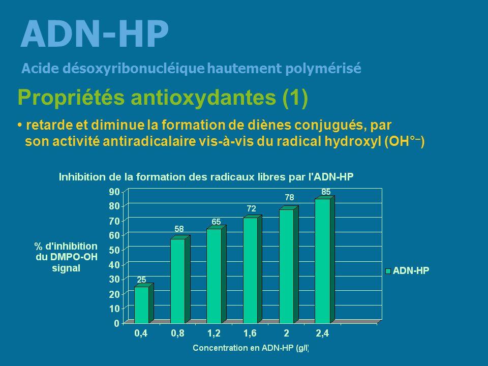 ADN-HP Propriétés antioxydantes (1)