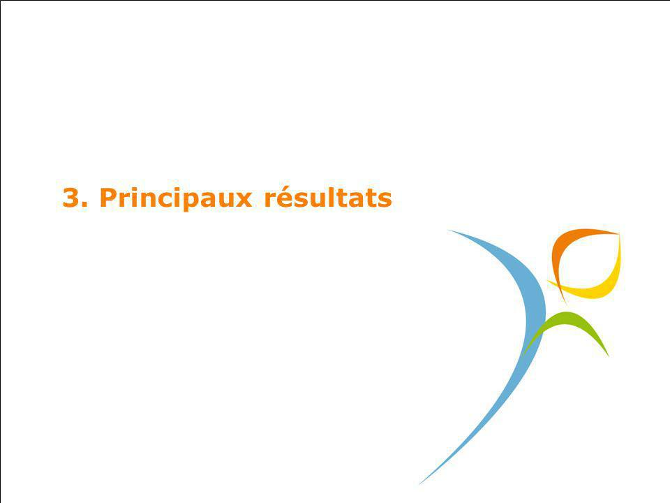 3. Principaux résultats 14
